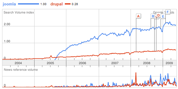 Joomla vs Drupal Search Trends